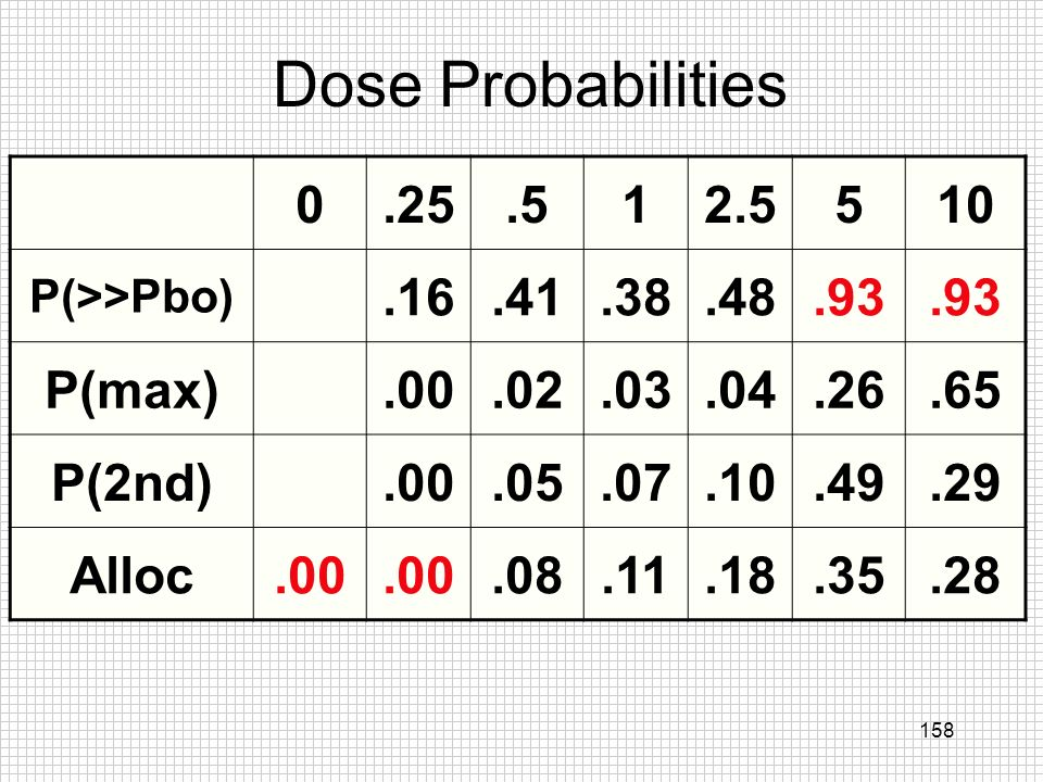Dose Probabilities .25 .5 1 2.5 5 10 .16 .41 .38 .48 .93 P(max) .00