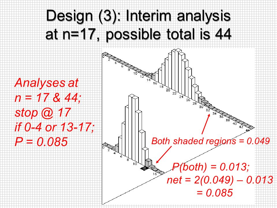 Design (3): Interim analysis at n=17, possible total is 44