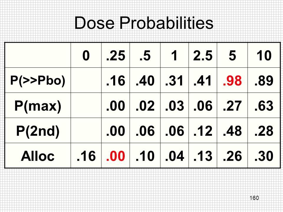 Dose Probabilities .25 .5 1 2.5 5 10 .16 .40 .31 .41 .98 .89 P(max)