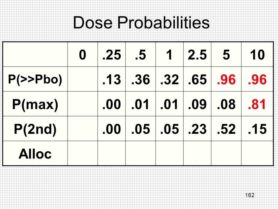 Dose Probabilities .25 .5 1 2.5 5 10 .13 .36 .32 .65 .96 P(max) .00