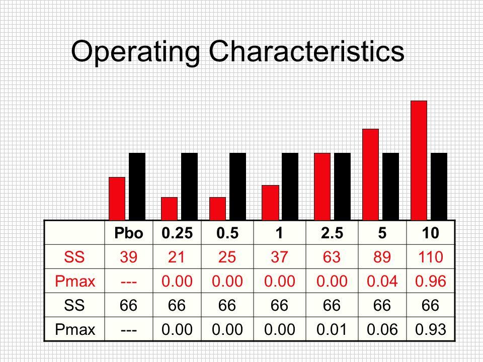 Operating Characteristics