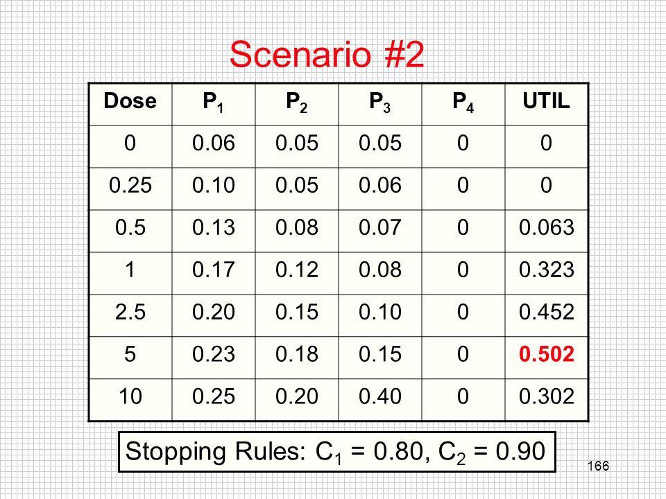 Scenario #2 Stopping Rules: C1 = 0.80, C2 = 0.90 Dose P1 P2 P3 P4 UTIL