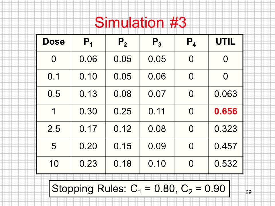 Simulation #3 Stopping Rules: C1 = 0.80, C2 = 0.90 Dose P1 P2 P3 P4