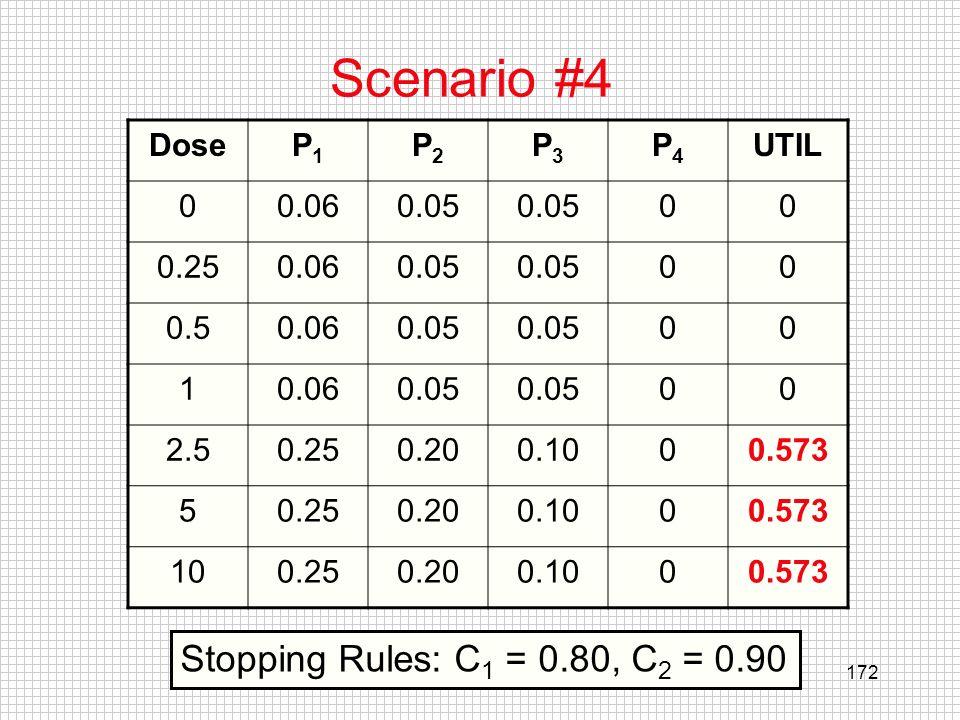 Scenario #4 Stopping Rules: C1 = 0.80, C2 = 0.90 Dose P1 P2 P3 P4 UTIL