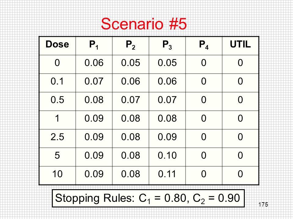 Scenario #5 Stopping Rules: C1 = 0.80, C2 = 0.90 Dose P1 P2 P3 P4 UTIL