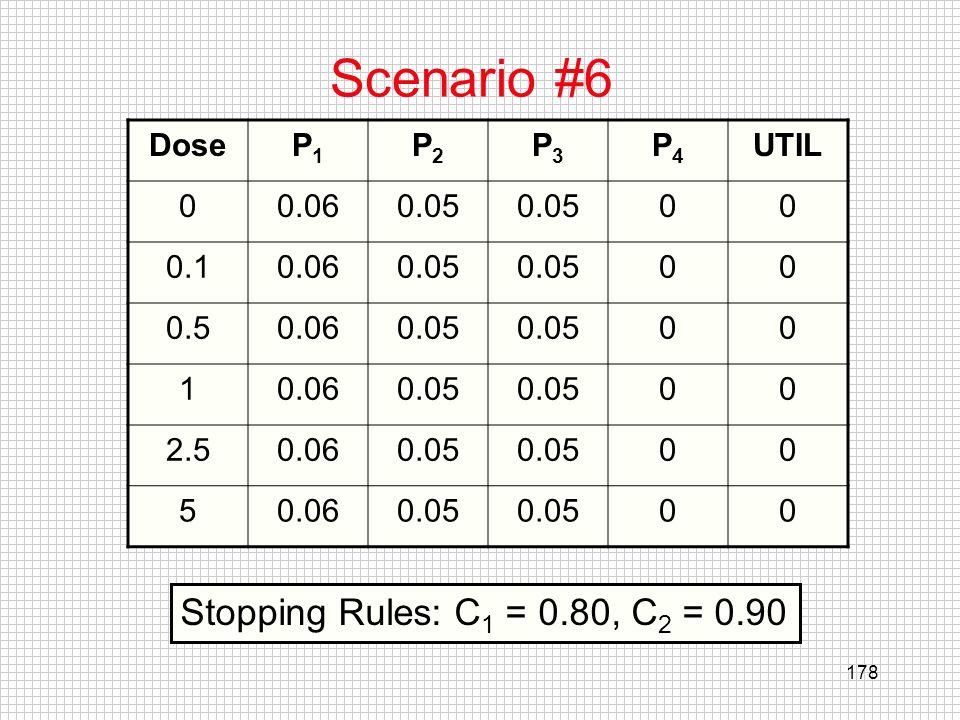 Scenario #6 Stopping Rules: C1 = 0.80, C2 = 0.90 Dose P1 P2 P3 P4 UTIL
