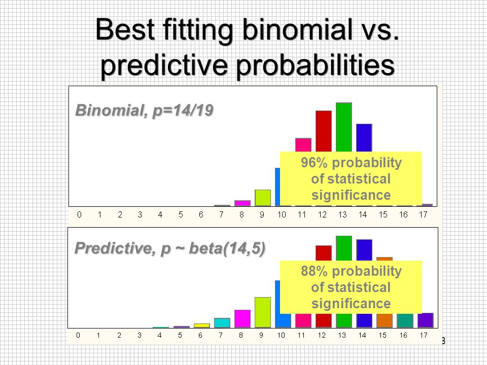 Best fitting binomial vs. predictive probabilities