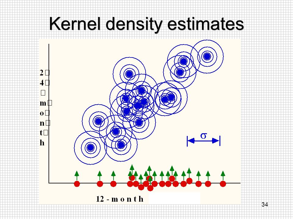 Kernel density estimates