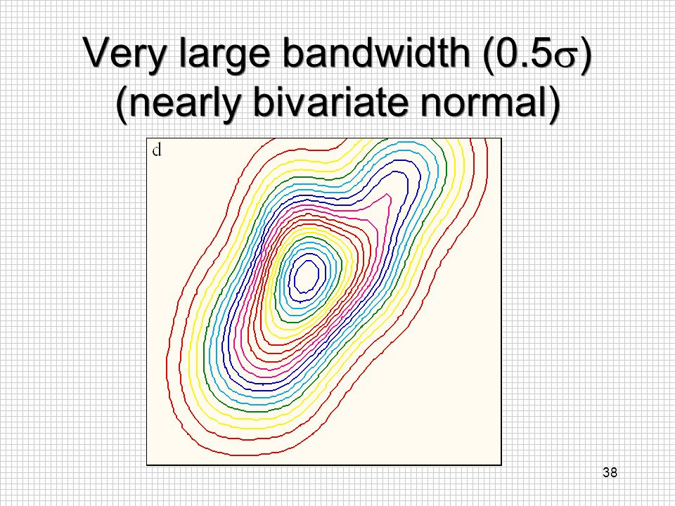Very large bandwidth (0.5) (nearly bivariate normal)