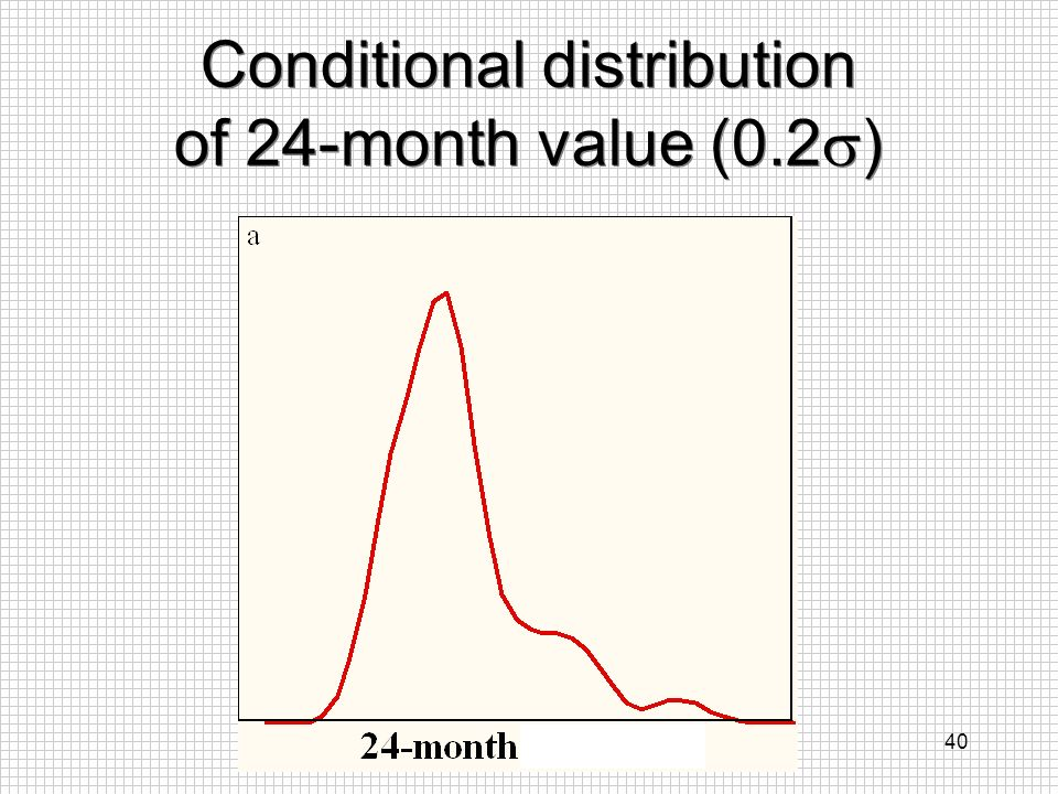 Conditional distribution of 24-month value (0.2)