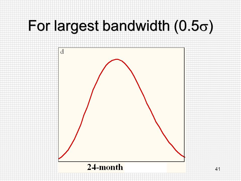 For largest bandwidth (0.5)