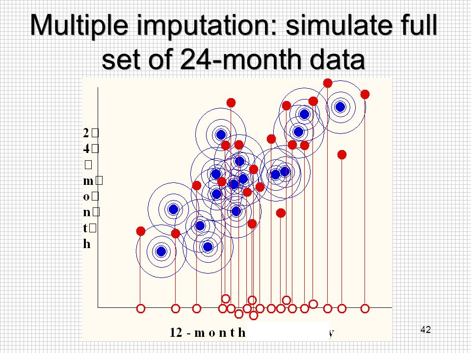 Multiple imputation: simulate full set of 24-month data