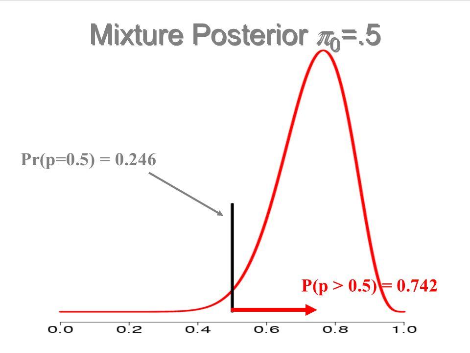 Mixture Posterior p0=.5 Pr(p=0.5) = 0.246 P(p > 0.5) = 0.742
