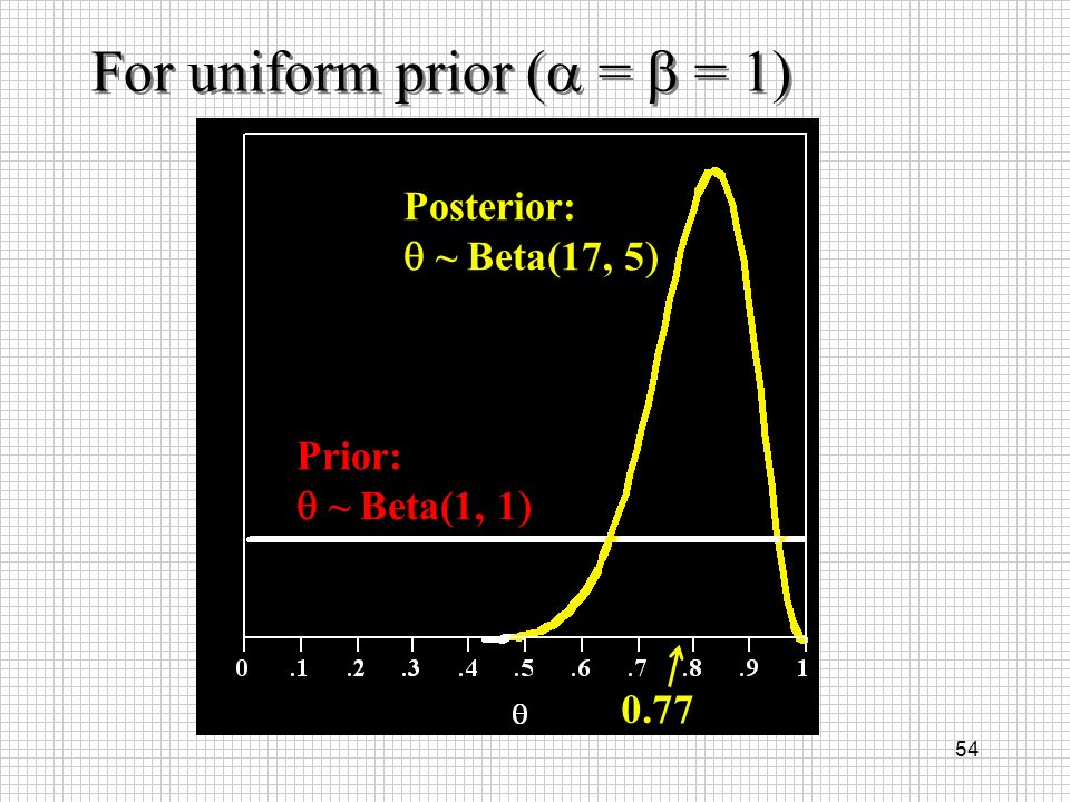For uniform prior (a = b = 1)