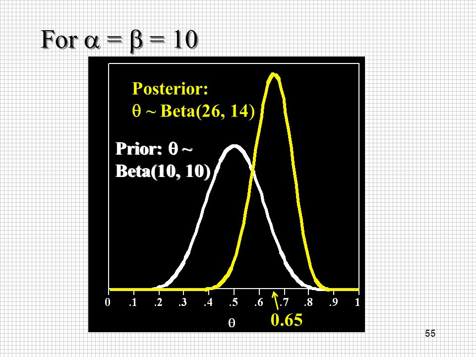 For a = b = 10 Posterior: q ~ Beta(26, 14) Prior: q ~ Prior: q ~
