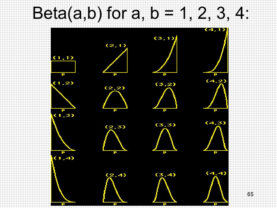 Beta(a,b) for a, b = 1, 2, 3, 4: