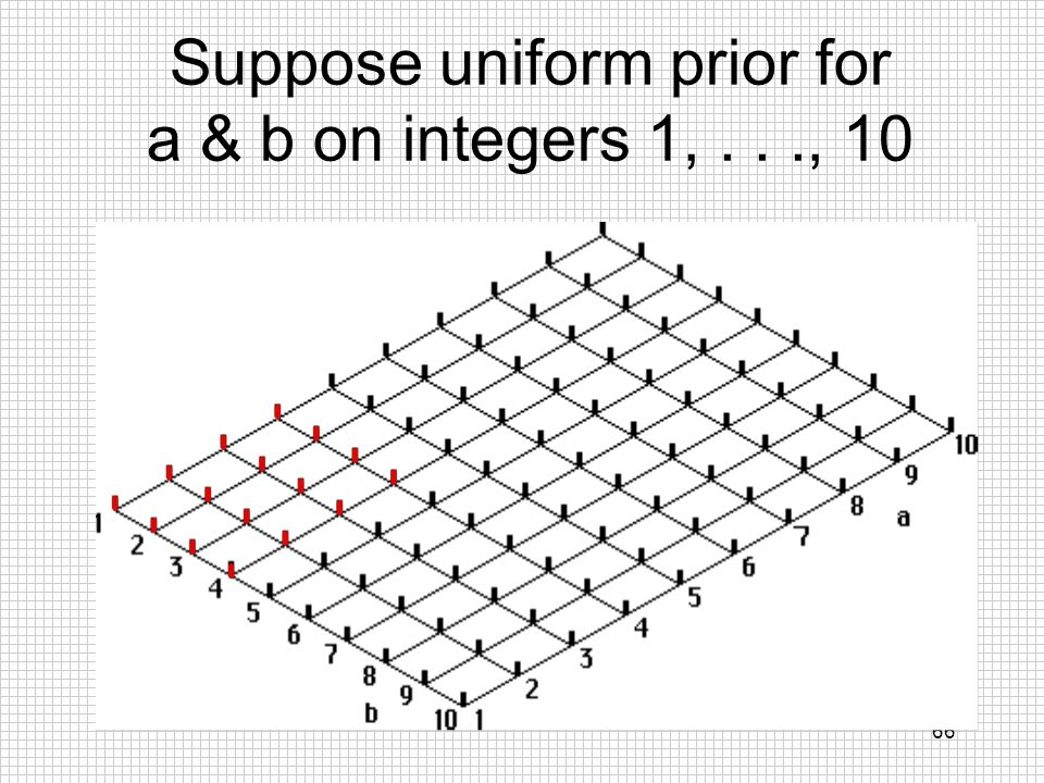 Suppose uniform prior for a & b on integers 1, . . ., 10