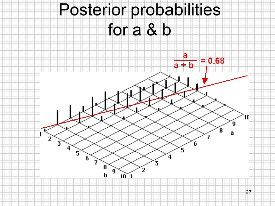 Posterior probabilities for a & b