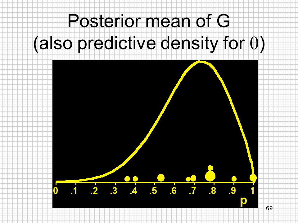 Posterior mean of G (also predictive density for q)