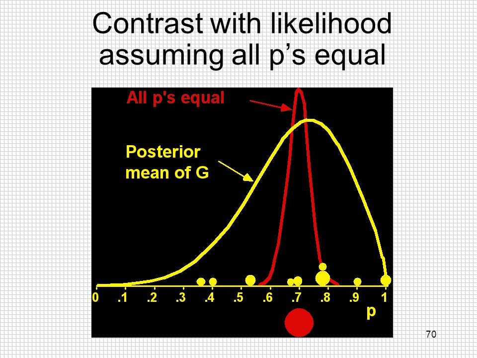 Contrast with likelihood assuming all p's equal