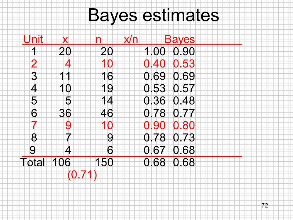 Bayes estimates Unit x n x/n Bayes 1 20 20 1.00 0.90 2 4 10 0.40 0.53