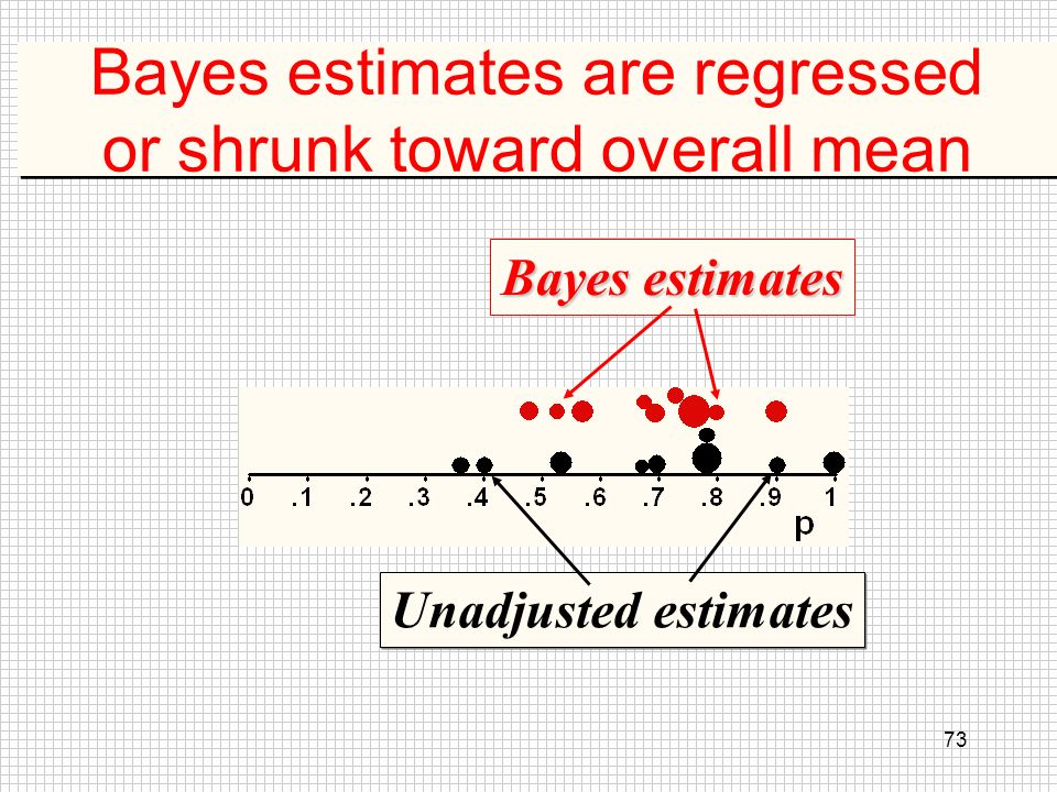 Bayes estimates are regressed or shrunk toward overall mean