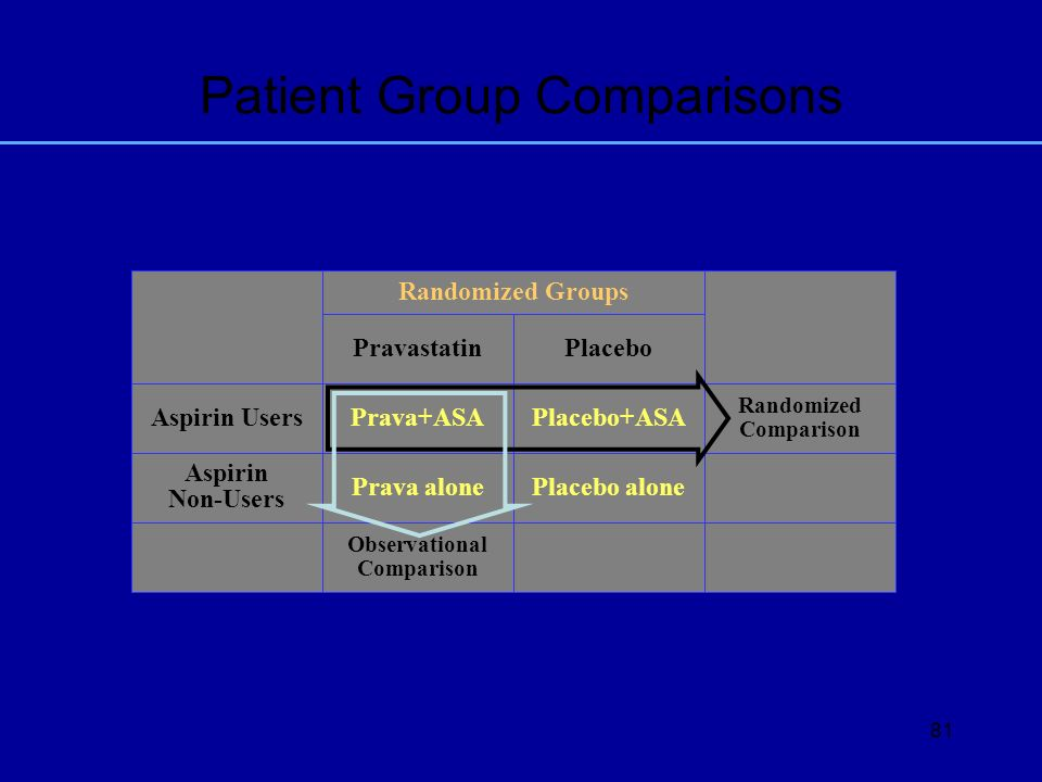 Patient Group Comparisons