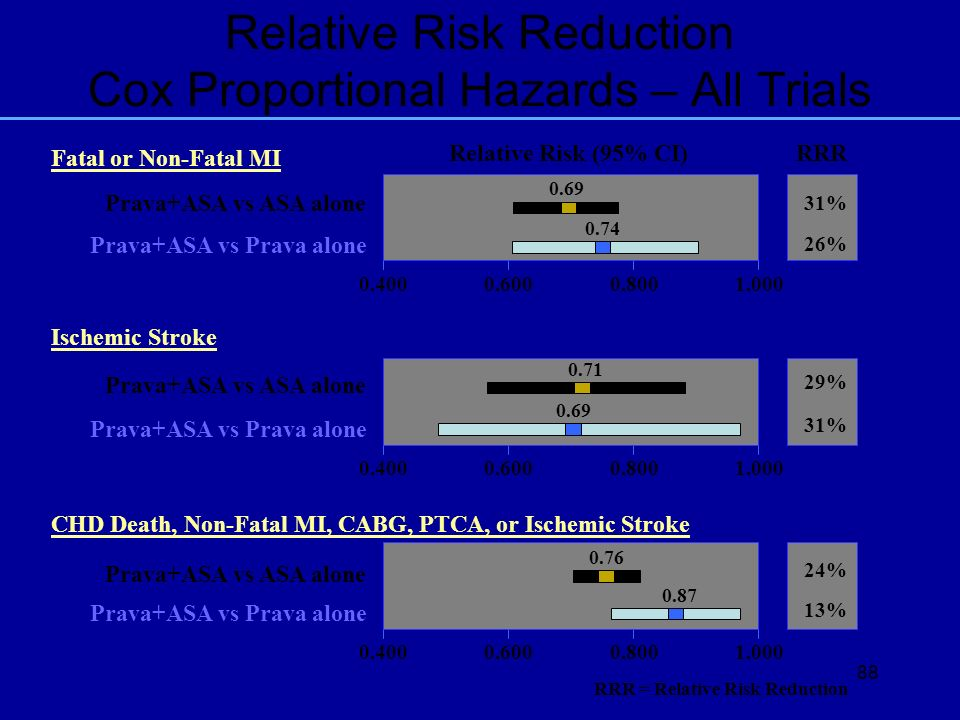 Relative Risk Reduction Cox Proportional Hazards – All Trials