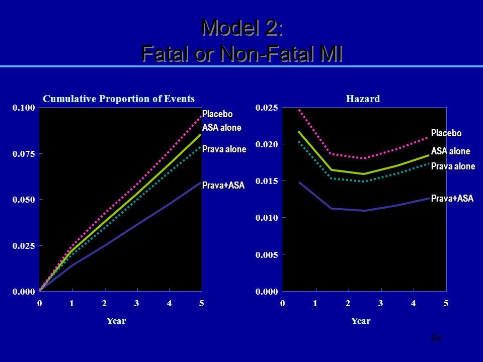 Model 2: Fatal or Non-Fatal MI