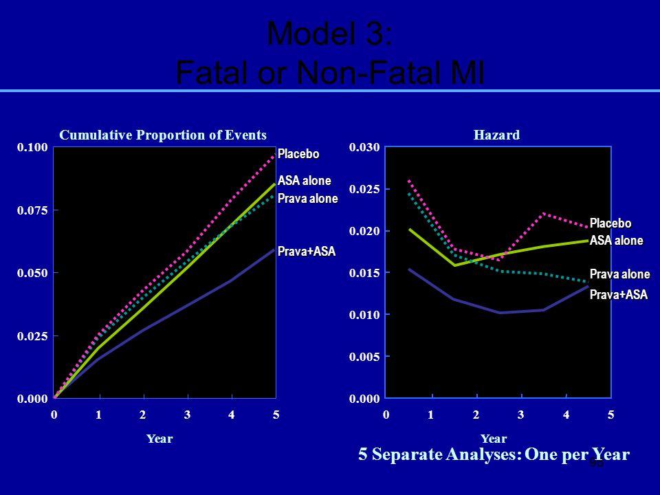 Model 3: Fatal or Non-Fatal MI