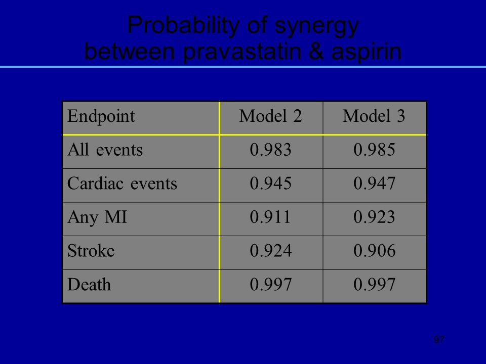 Probability of synergy between pravastatin & aspirin