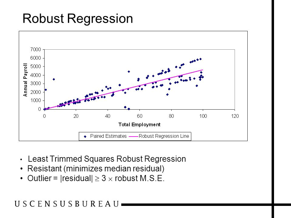 Robust Regression Resistant (minimizes median residual)
