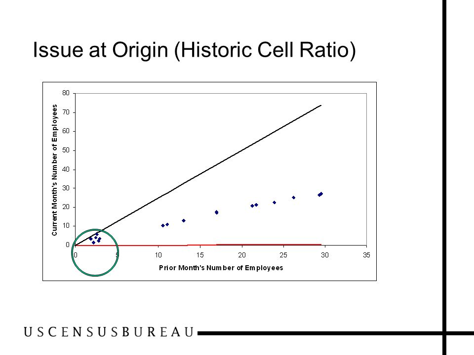 Issue at Origin (Historic Cell Ratio)