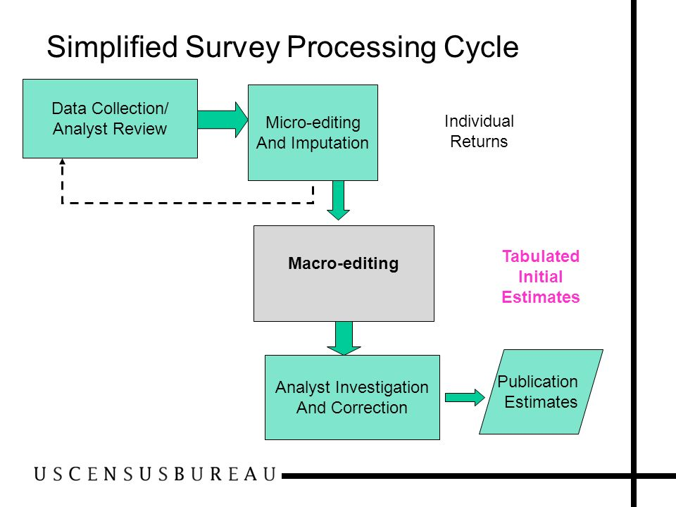 Simplified Survey Processing Cycle