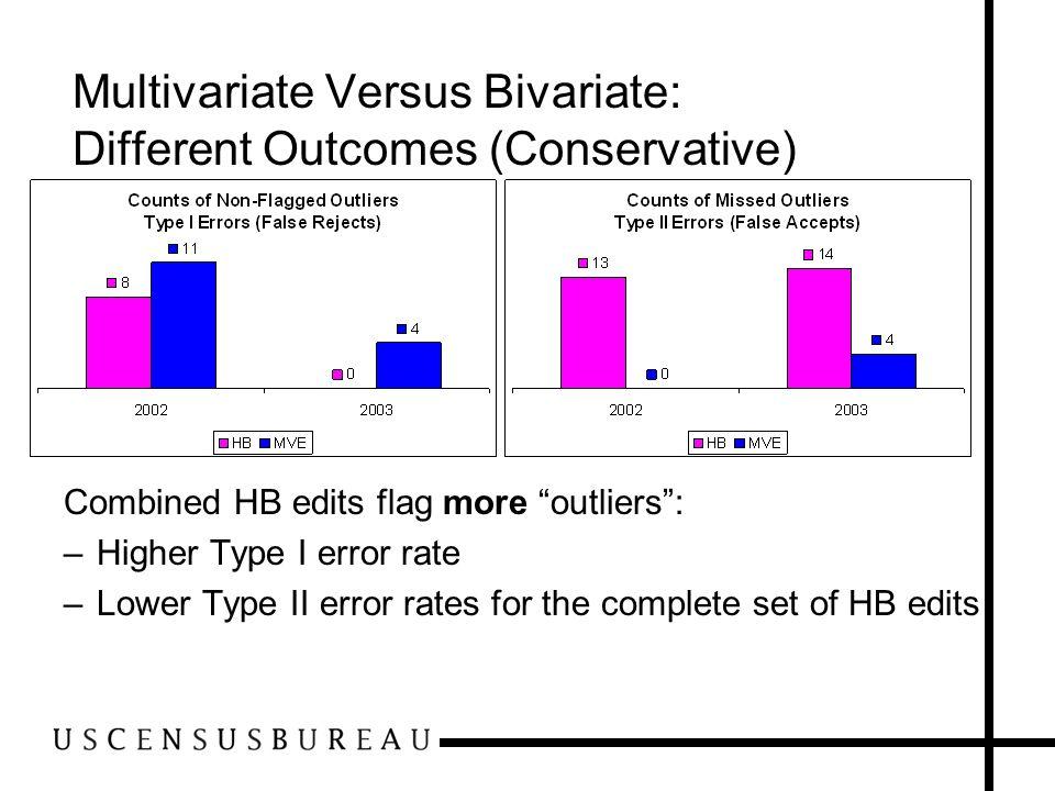Multivariate Versus Bivariate: Different Outcomes (Conservative)