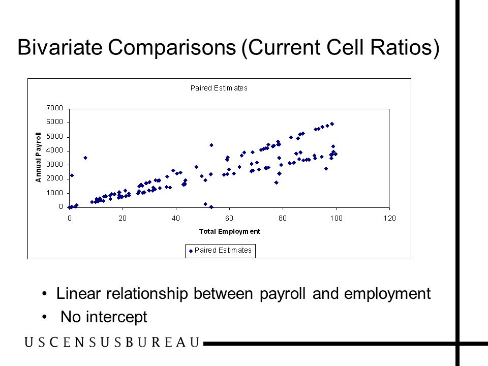 Bivariate Comparisons (Current Cell Ratios)