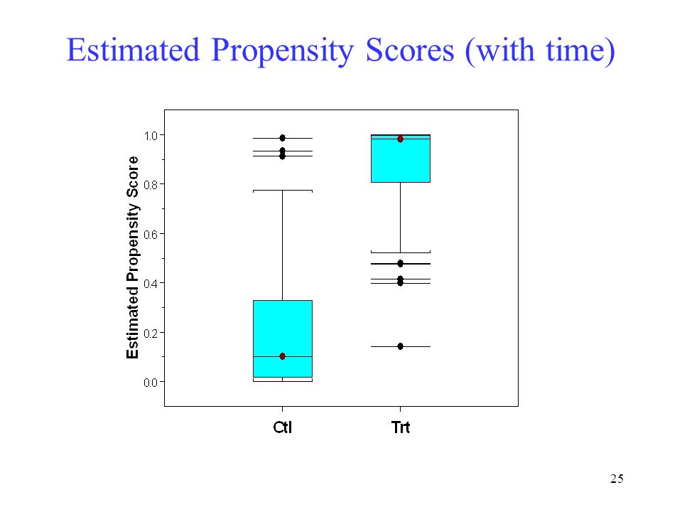 Estimated Propensity Scores (with time)