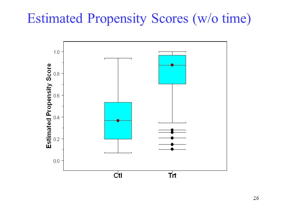 Estimated Propensity Scores (w/o time)