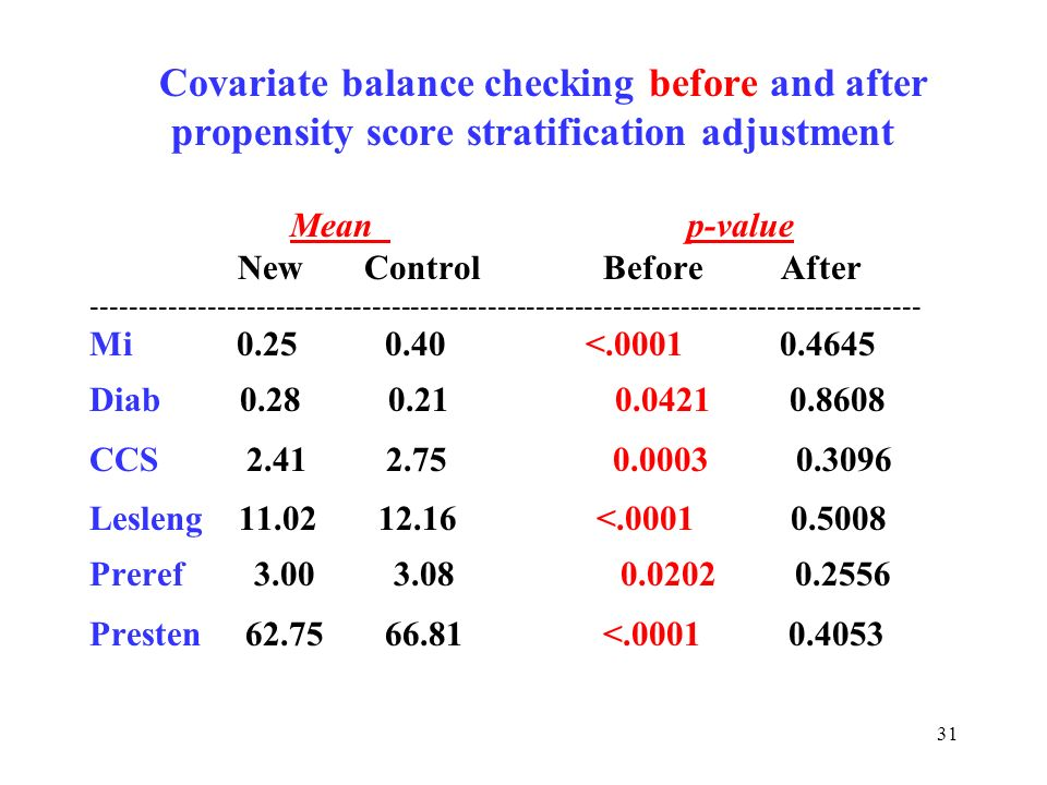 propensity score stratification adjustment