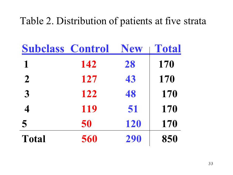 Table 2. Distribution of patients at five strata