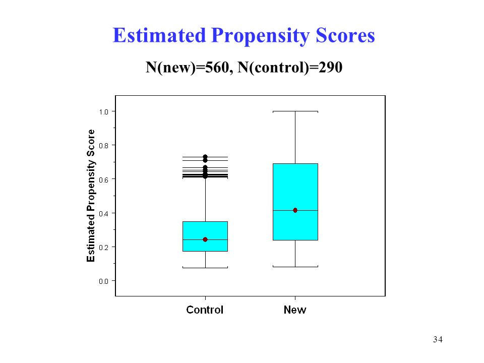 Estimated Propensity Scores N(new)=560, N(control)=290