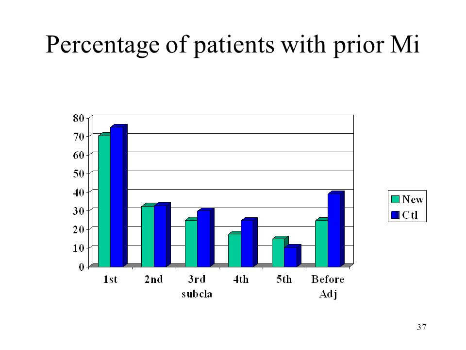 Percentage of patients with prior Mi