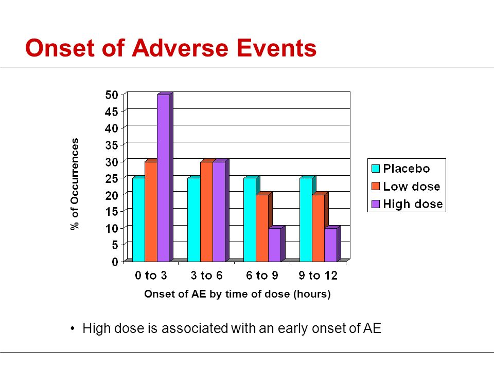 Onset of Adverse Events