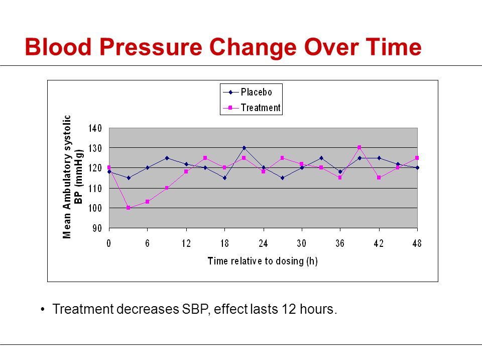 Blood Pressure Change Over Time