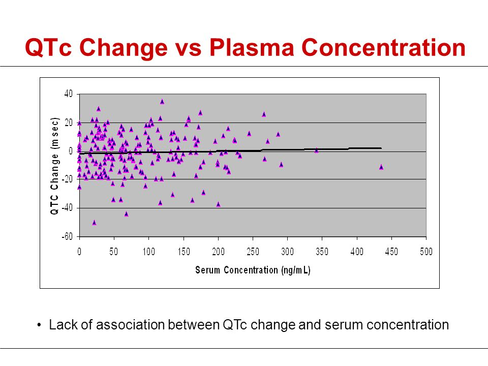 QTc Change vs Plasma Concentration