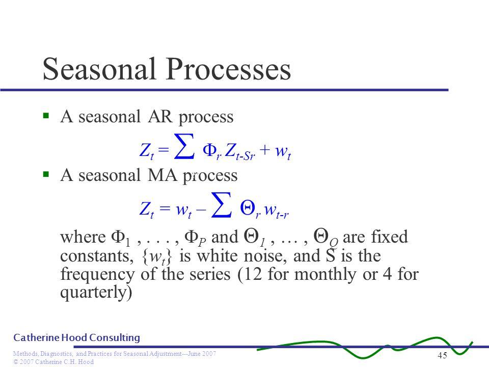 Seasonal Processes A seasonal AR process Zt =  r Zt-Sr + wt