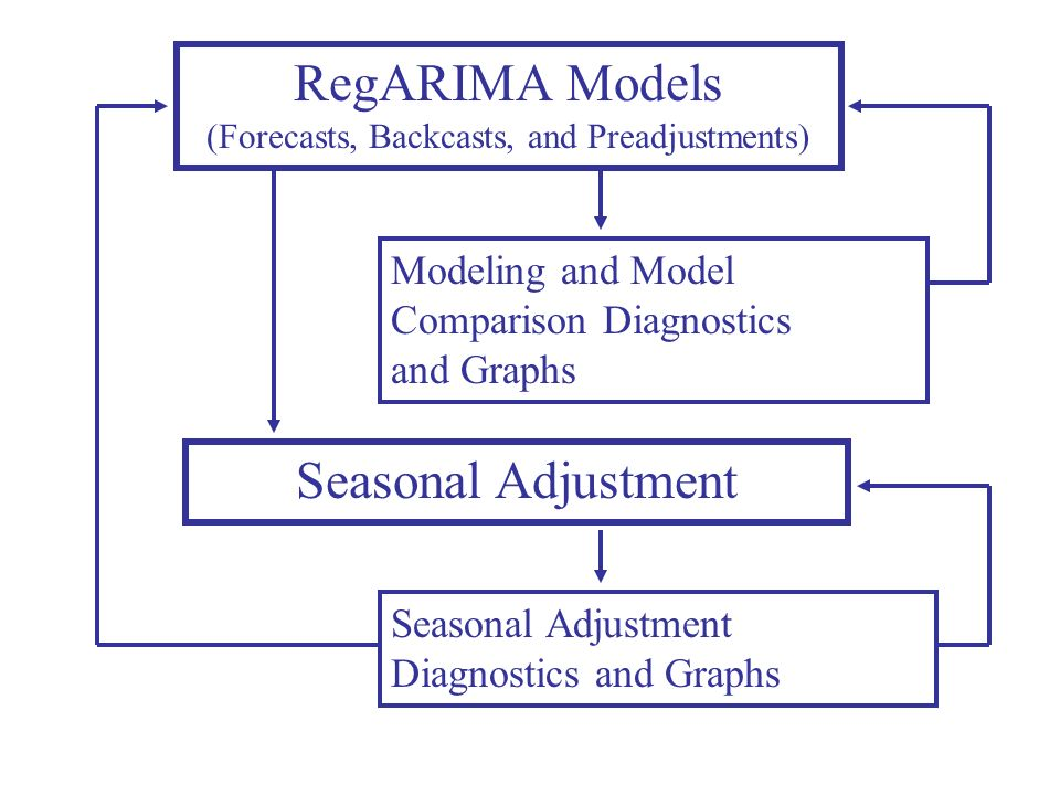 (Forecasts, Backcasts, and Preadjustments)