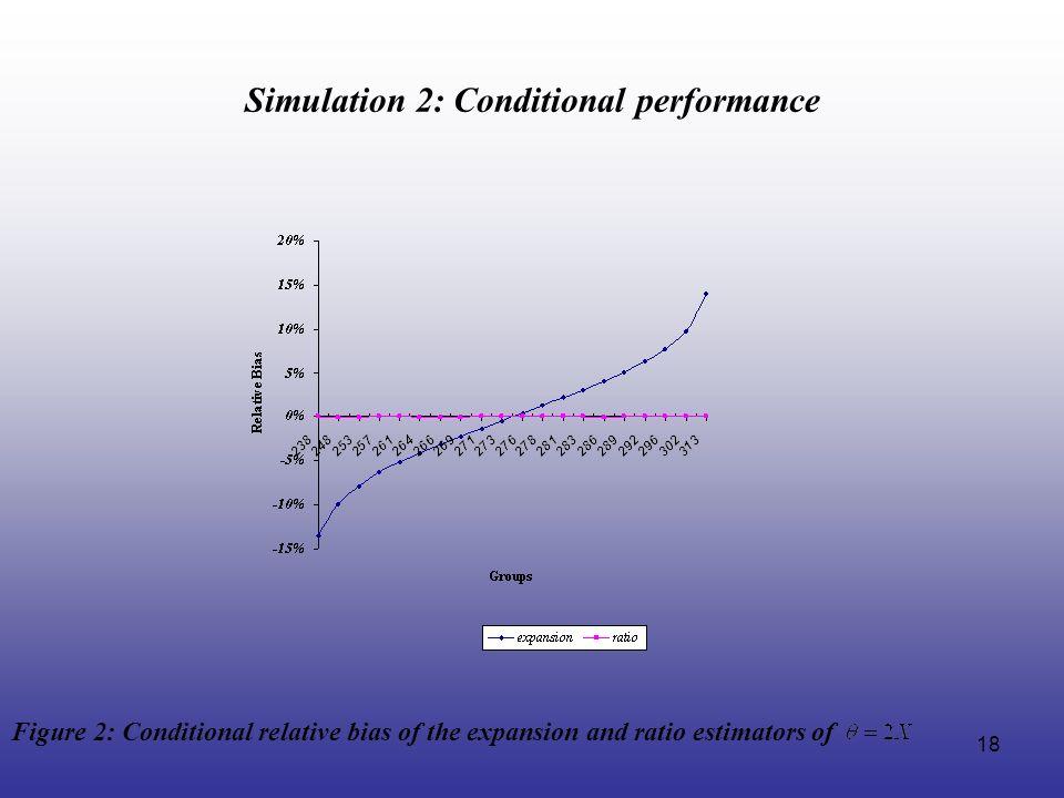 Simulation 2: Conditional performance