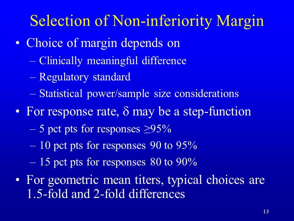 Selection of Non-inferiority Margin