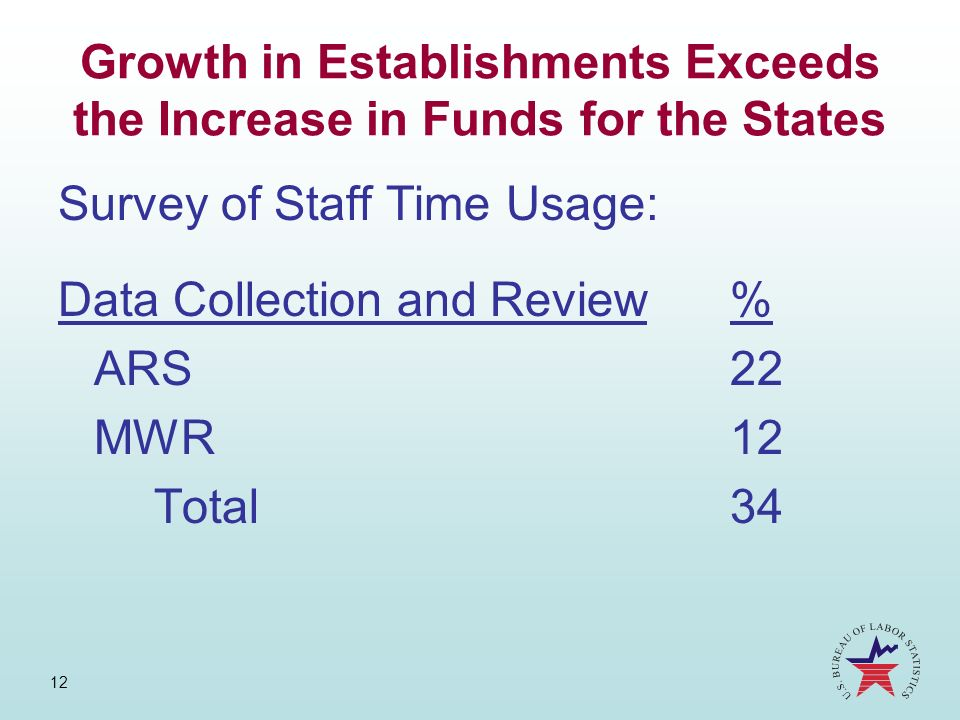 Growth in Establishments Exceeds the Increase in Funds for the States